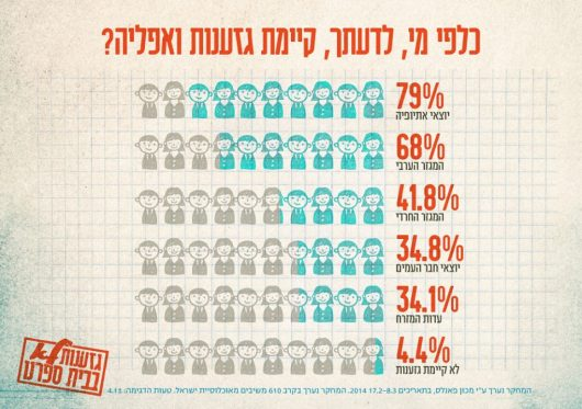 הגזענות הכי מודחקת בחברה הישראלית...