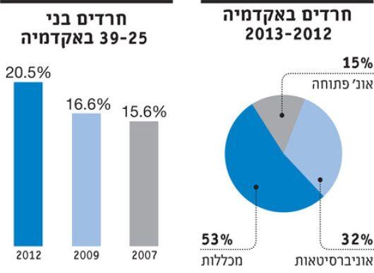 זינוק של 41% בשיעור החרדים הלומדים באקדמיה בשבע השנים האחרונות - הארץ 2014 http://www.haaretz.co.il/news/education/1.2278687